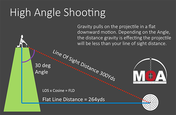 High Angle Shooting